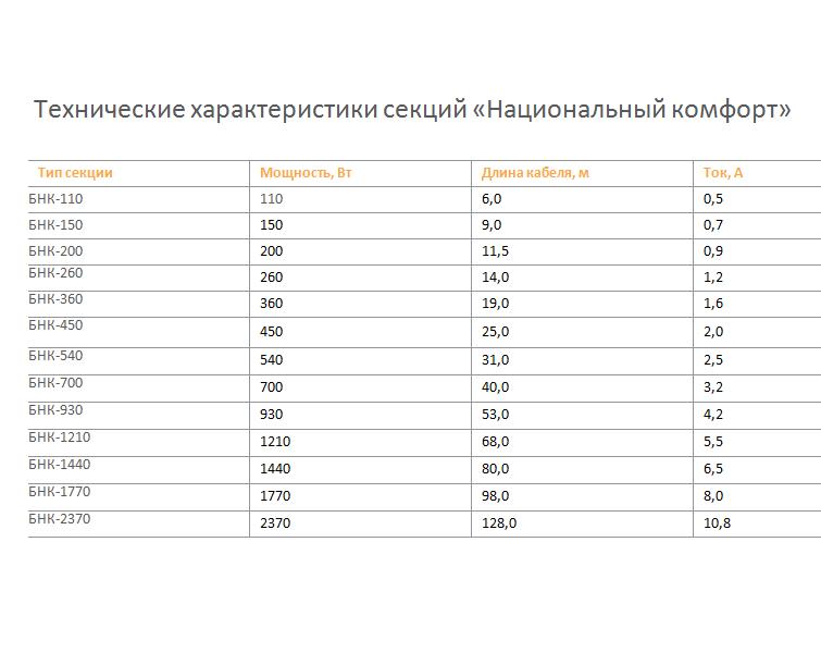 Комплект Национальный комфорт тНК-1960-13,00